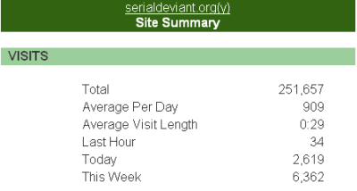 my unbelievable site stats